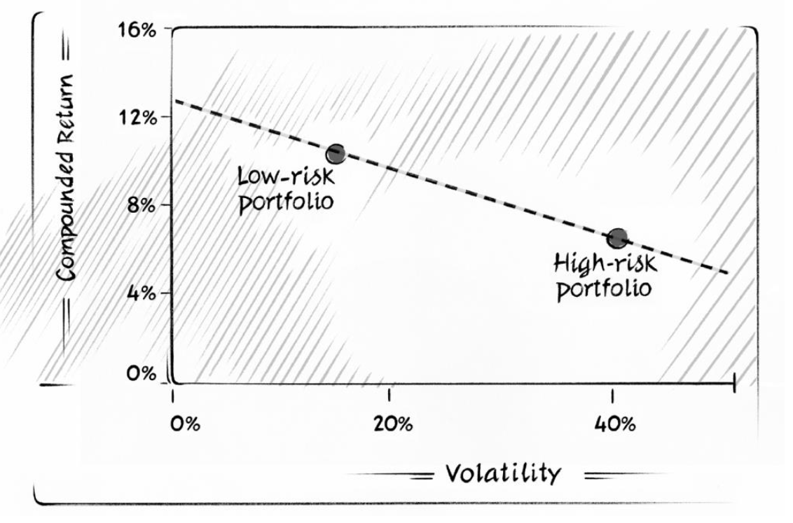 business cycles and stock market returns evidence using industry-based portfolios
