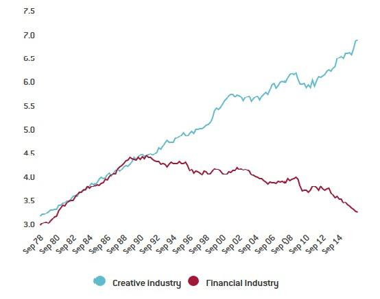 figure-1-creative-industries