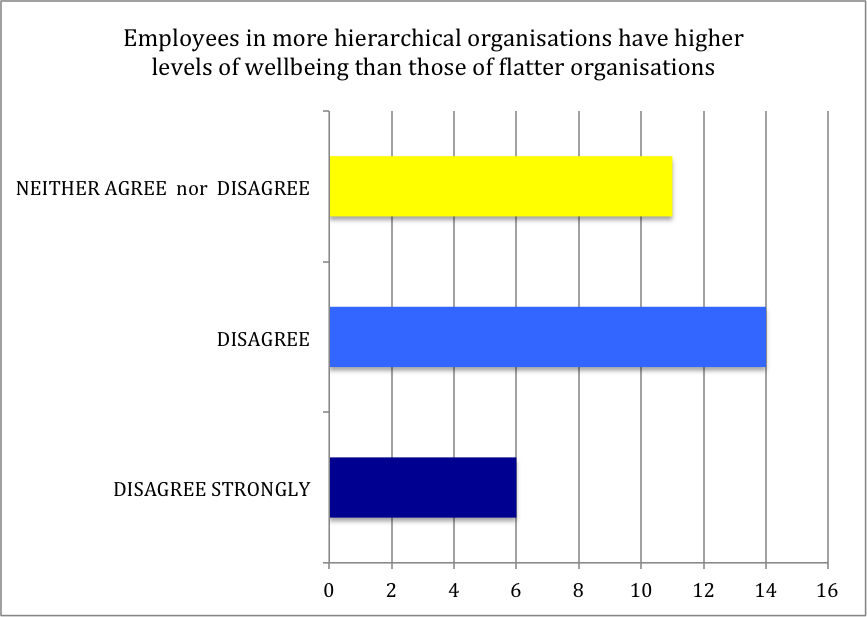 middle-managers-figure-1