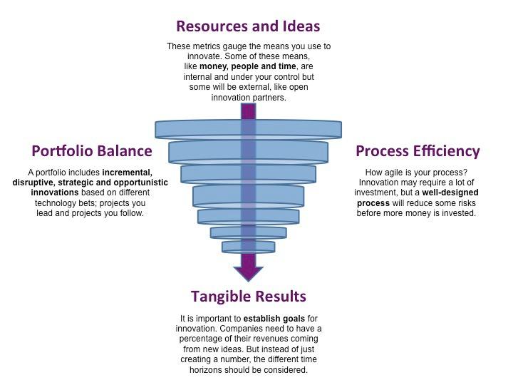 zorzella-innovation-metrics-figure-1