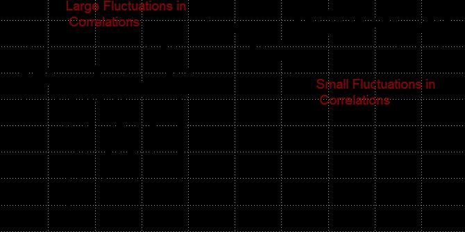 featured-image-markets-correlation