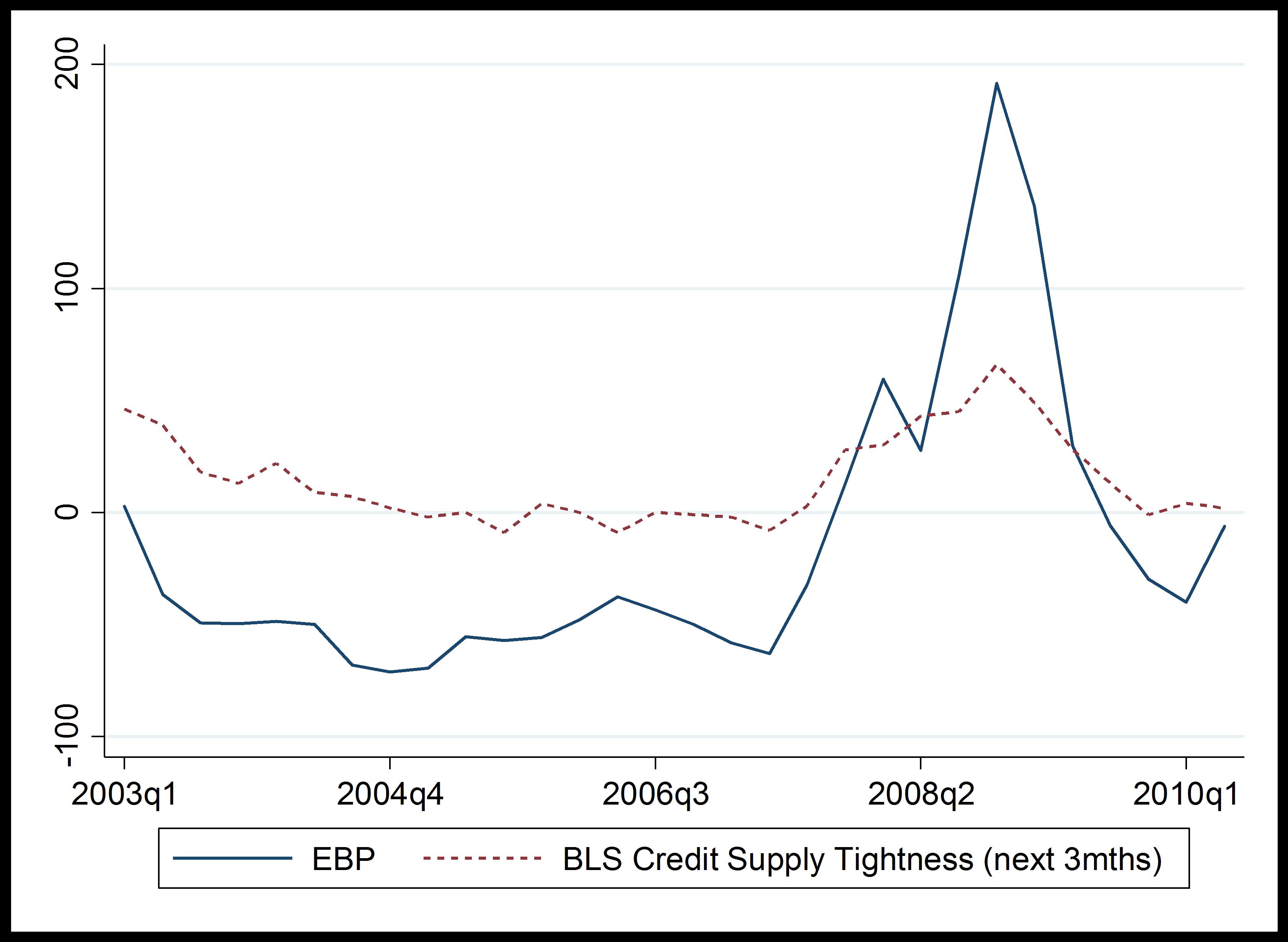 figure-1-bond-spreads-predicts-recession