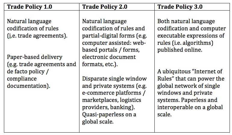 disruptive trade technologies will usher in the internet of rules