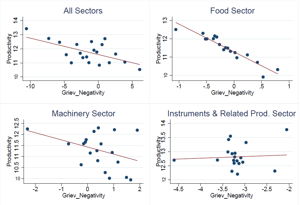 d2131ad5c Figure 1. Binned scatter plot of regressions of productivity vs. the  differential effect of negativity around grievances