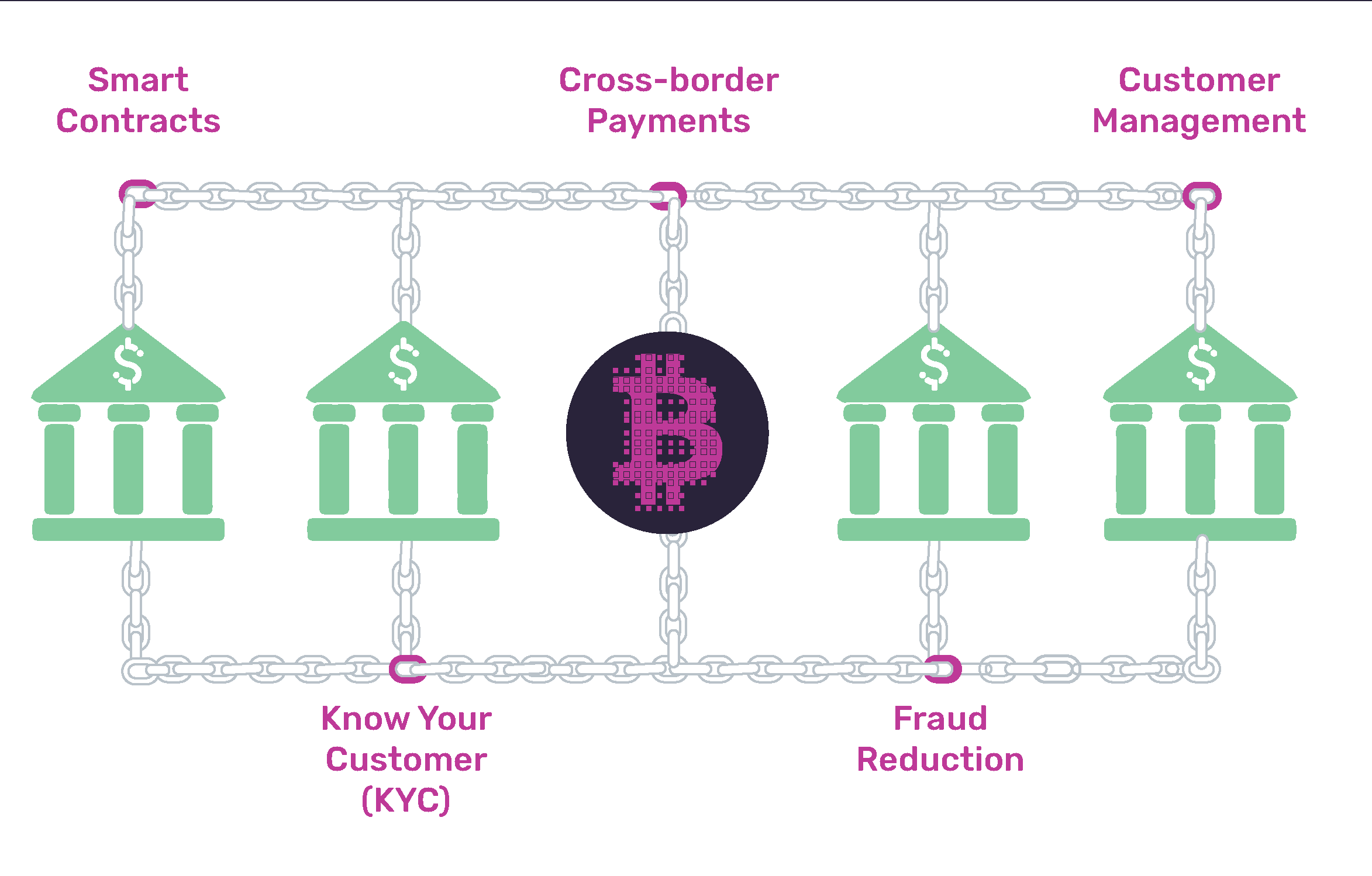 Blockchain will open up the global retail banking system