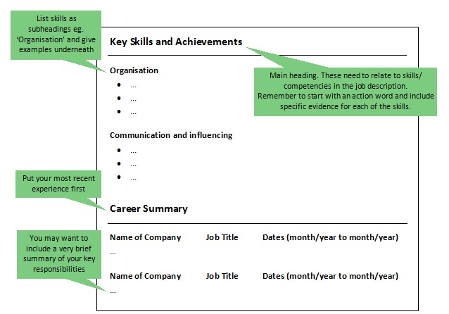 Cvs For Career Changers  Lse Careers Blog