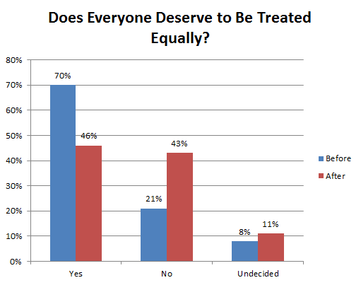 Does Everyone Deserve to Be Treated Equally?