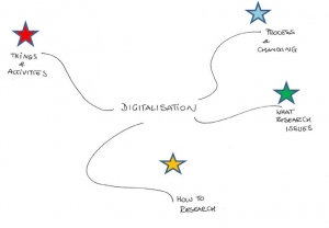Digitalization-MindMap-basic