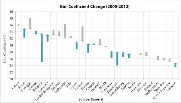Gini Coefficient Change
