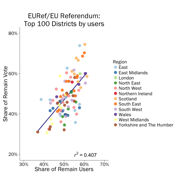 Share of remain tweets by share of remain vote.