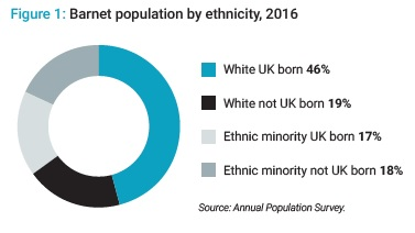Barnet ethnic composition