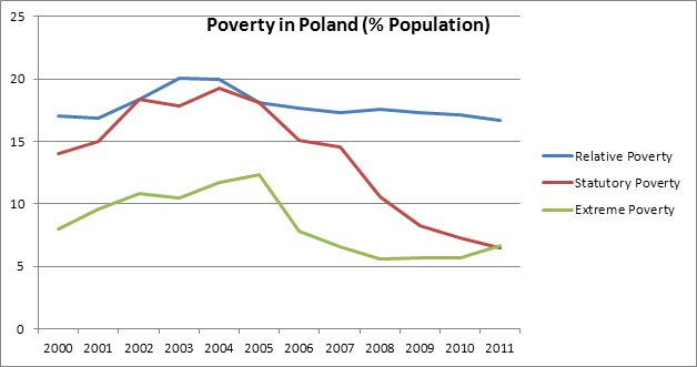 graph showing poverty
