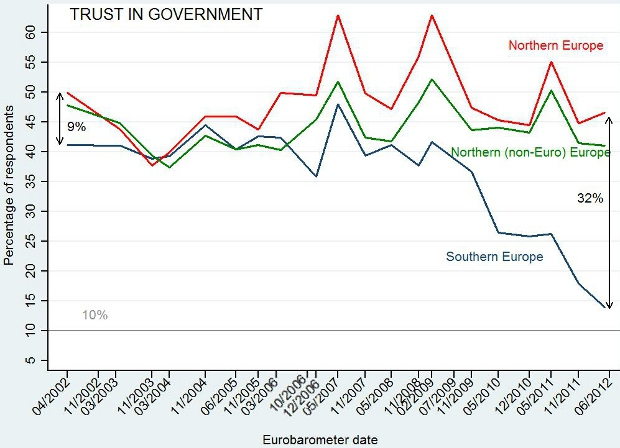 Factors that influence public trust in government