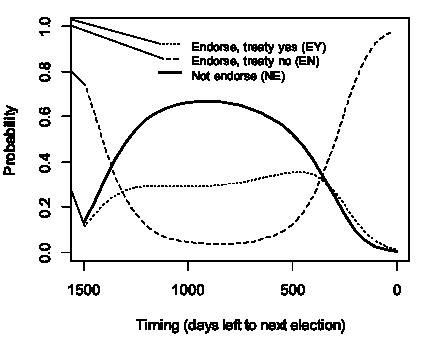Dur Graph 1