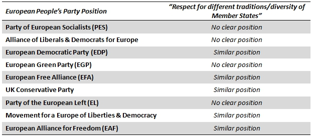 Europp the positions of european political parties offer for Table th position relative