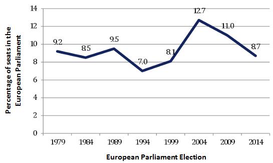 growth of democracy in britain essay help