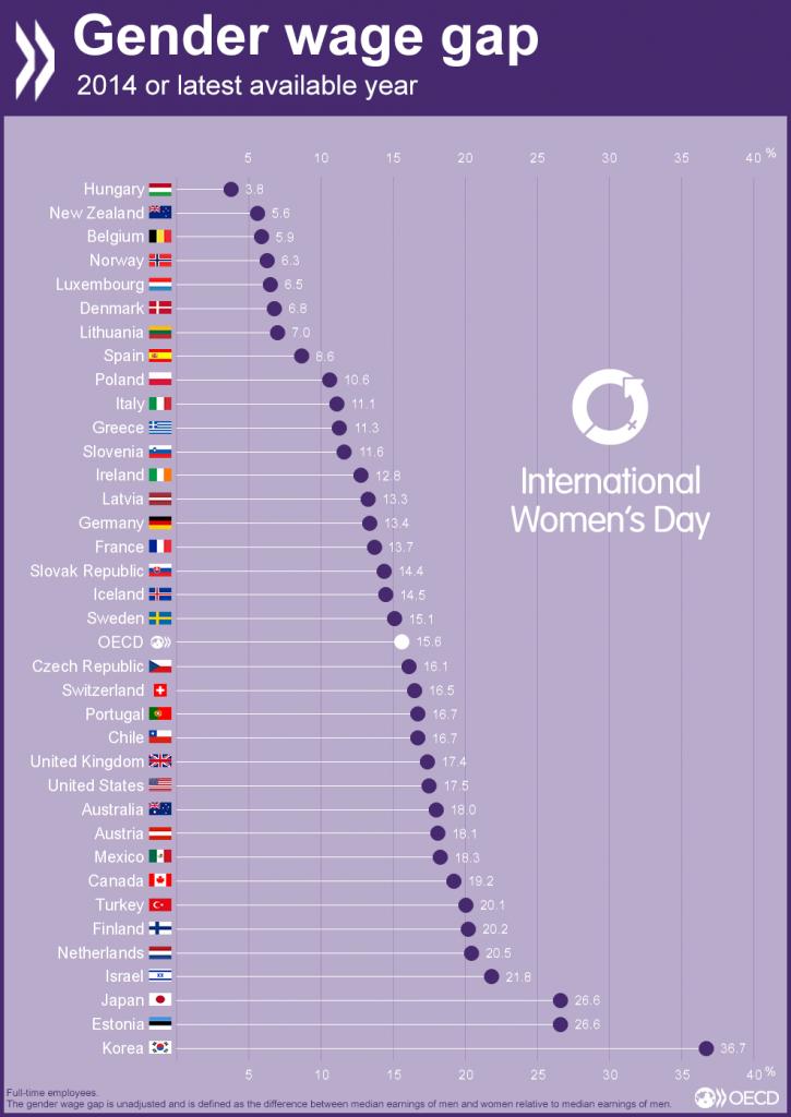 OECD - Gender wage gap