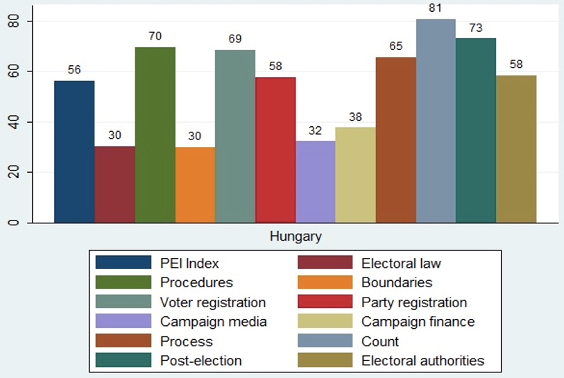 figure2hungary20march2016