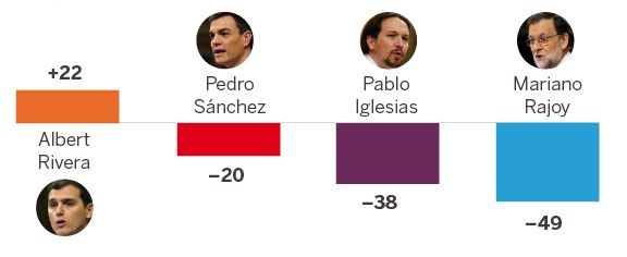 Popularity of party leaders: net difference between voters (from all parties) who approve of the politician, and those who do not. Source: El Pais
