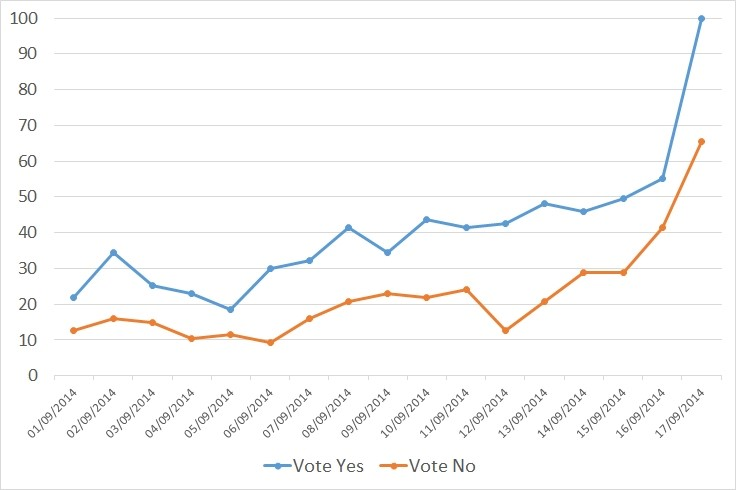 Brexit and Scottish independence: Does campaign information