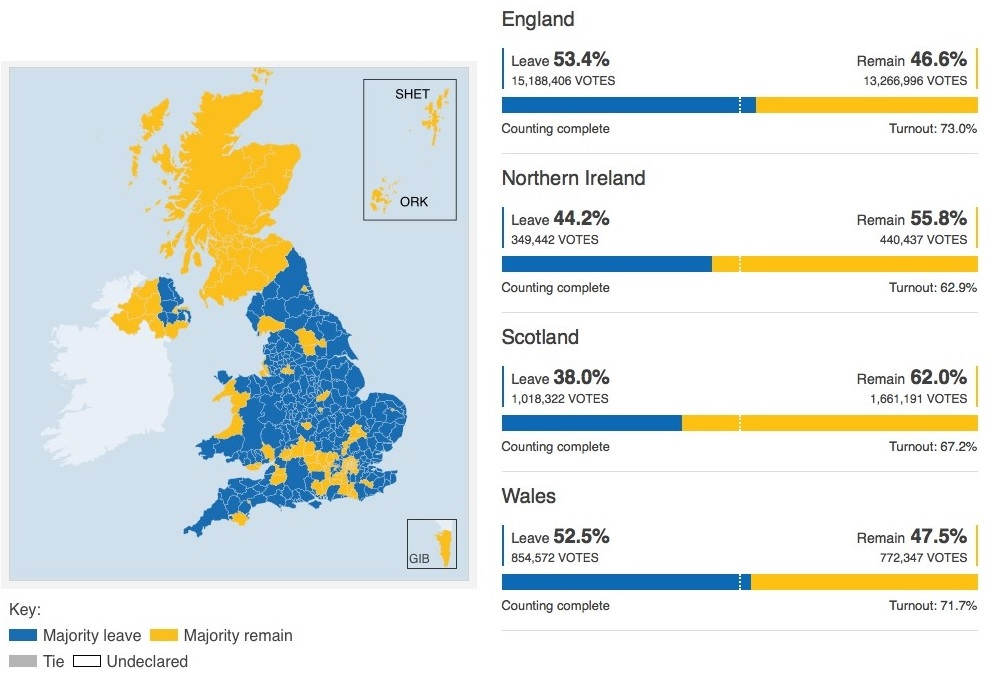 Image result for brexit scotland