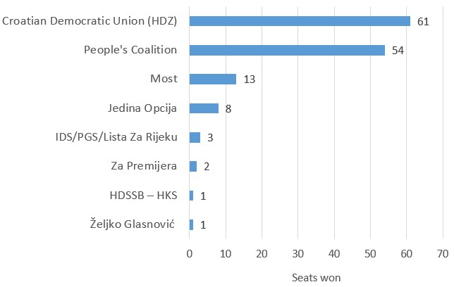 croatian elections 2016 seats