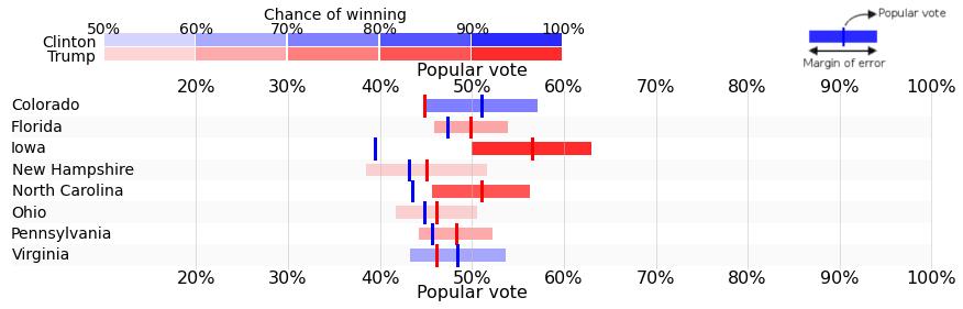 final-result-swing-states1vukovic