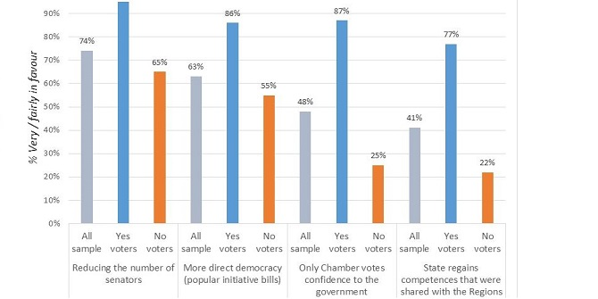 New survey evidence: Renzi's support is damaging the chances of a Yes vote in Italy's referendum