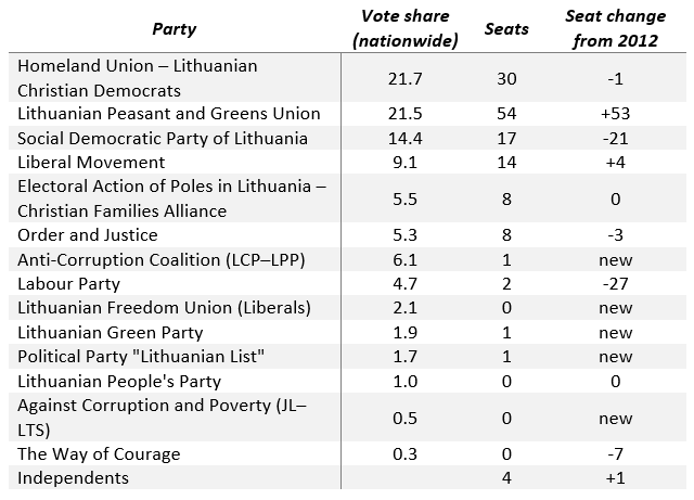 lithuania2016resultstablecondensed