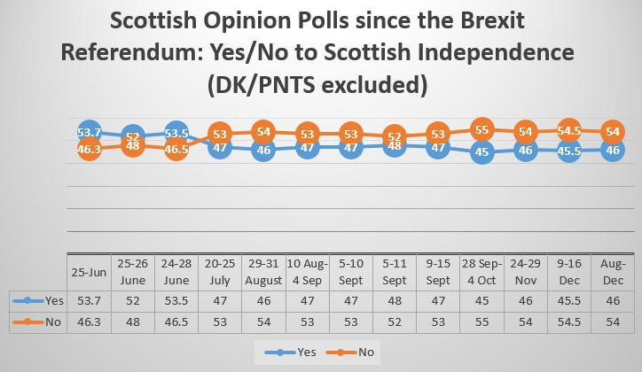 EUROPP – Why has Brexit failed to boost support for Scottish