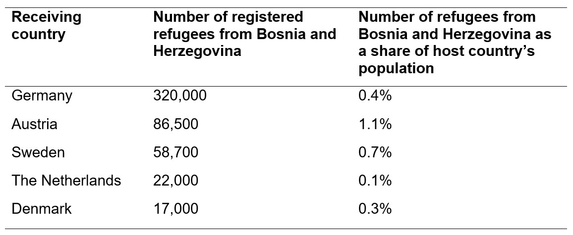 The integration of Bosnian refugees: An encouraging story