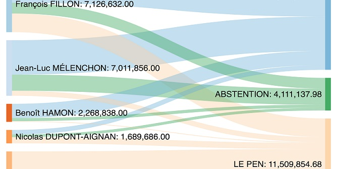 Projecting vote transfers in the second round of the French presidential election