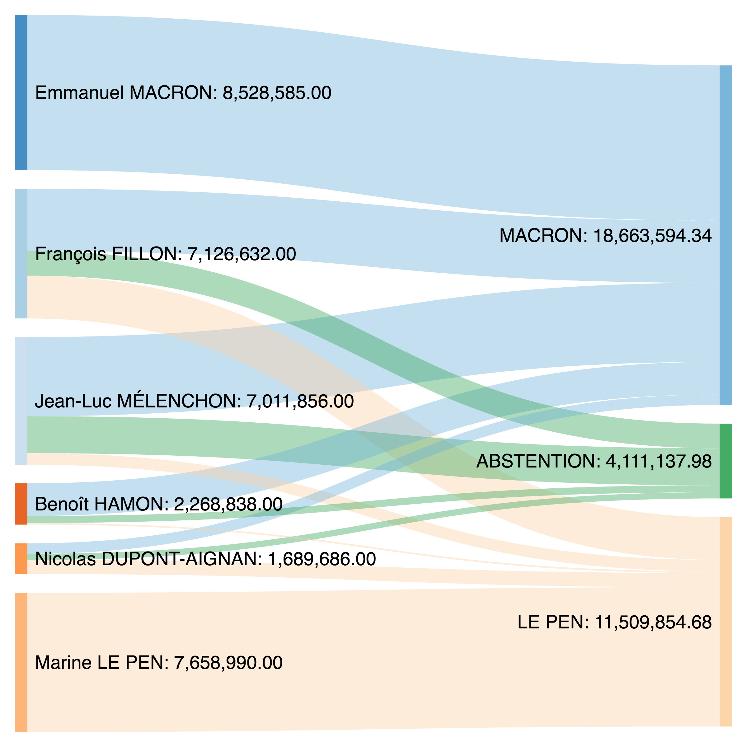 http://blogs.lse.ac.uk/europpblog/files/2017/04/french-elections-transfers.png