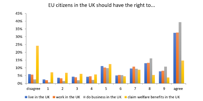 The question of citizenship in the Brexit divorce: UK and EU citizens' rights compared