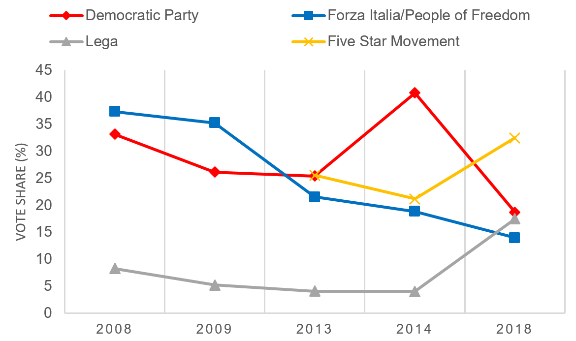 Italy's election wasn't just a populist takeover – it was ...