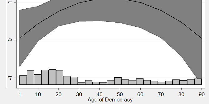 Why voters in emerging democracies are more reliable than we thought