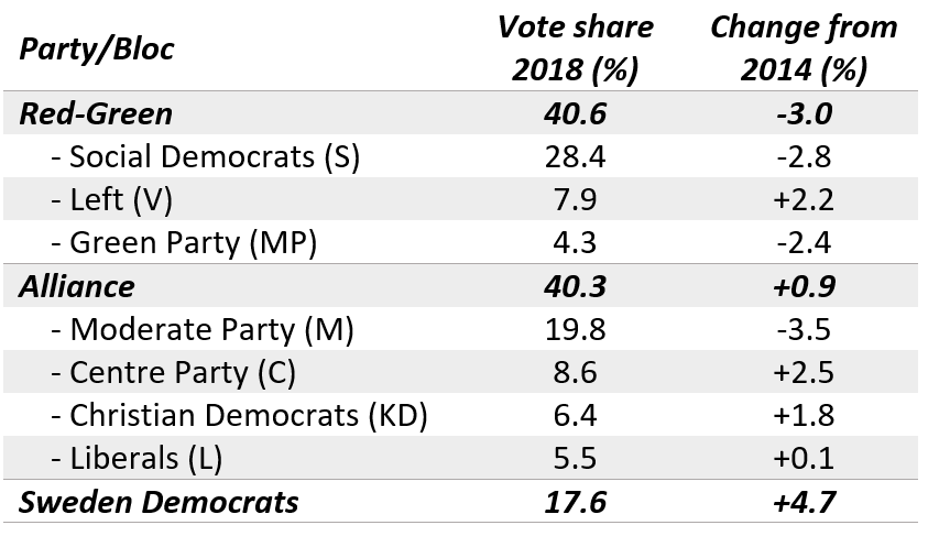 EUROPP – Sweden's election results: The view from across Europe