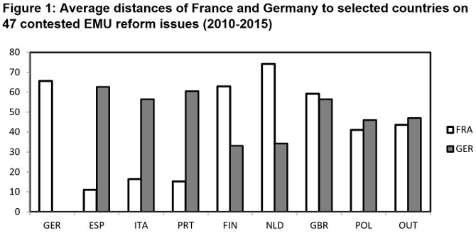 France and Germany control the agenda and broker compromises, but they do not dictate Eurozone reforms