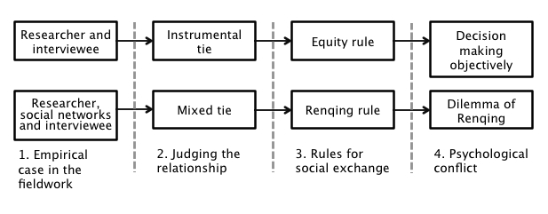 Figure 1. Relationships between researcher and interviewees in the fieldwork in the Chinese society