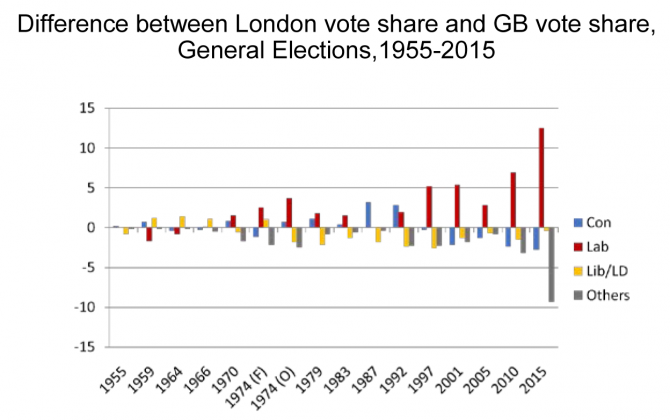 Image 1 London GB vote difference