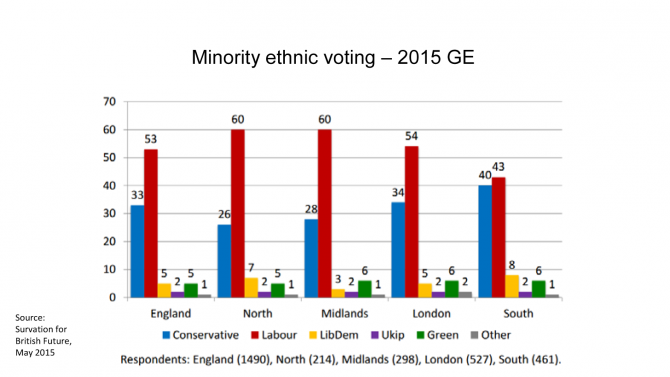 Image 3 Minority Ethnic Voting Change