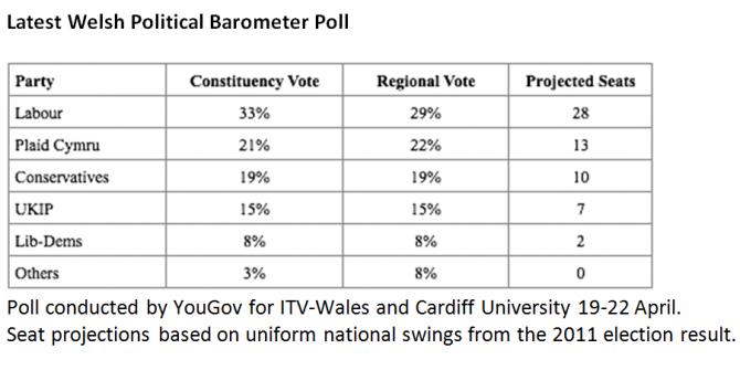 Latest Welsh Political Barometer Poll