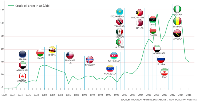 Graph showing oil price and the creation of carbon sovereign wealth funds