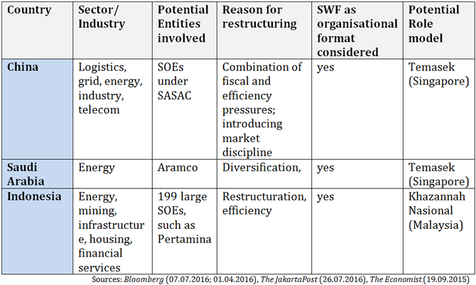 Table showing economies that have indicated plans to restructure SOEs