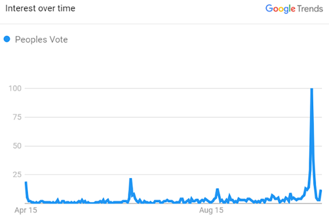 Graph showing a spike in Google searches for the terms 'Peoples Vote' on the day of the protest in October.