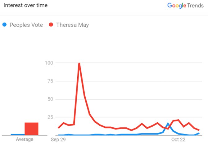 Graph showing a Google searches for the terms 'Peoples Vote' and 'Theresa May' in September and October, with 'People's Vote' rising above 'Theres May' on the day of the protest in October.