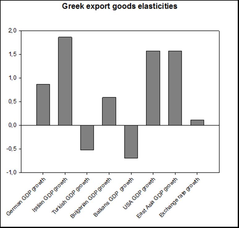 greek-export-goods-elasticities