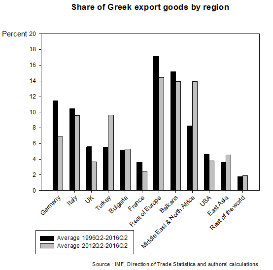 share-of-greek-export-goods-by-region