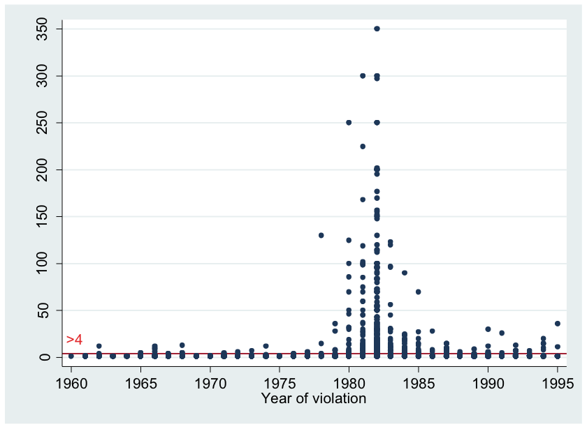 Number of victims per violent event. Observations above the red line are mass killings (i.e. four or more victims per event). Data was obtained from a convenience sample. Source: Author, with data from the AAAS/CIIDH (1999) database.