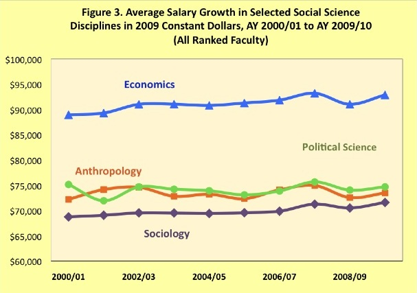 sociology and the other academic disciplines Does social work represent an academic discipline in from other disciplines such as sociology represent an academic discipline in its own.
